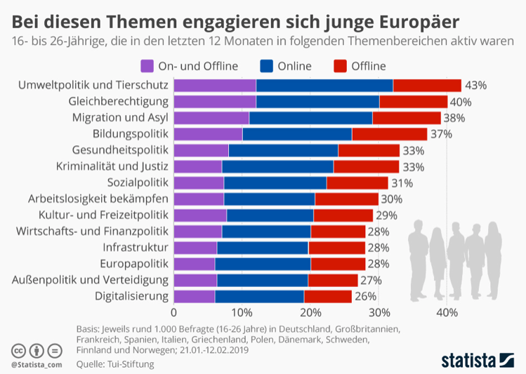 Engagement von jungen Europäern