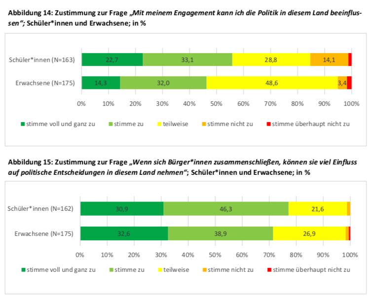 """Umfrage des Instituts für Protest- und Bewegungsforschung unter """"Fridays for Future-Besuchern Bild2"""